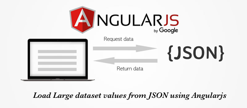 Using Angular Js $http from custom Service 9