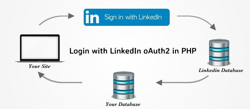 Login using LinkedIn oAuth2 in php and MySQL 7