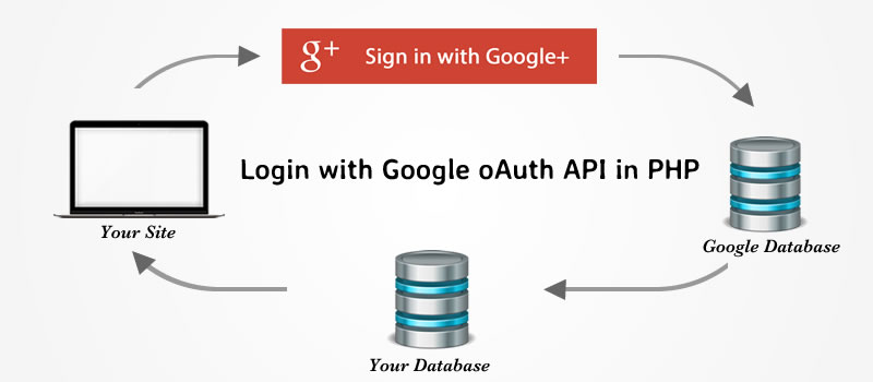 How to integrate the login using Google+ plus API in PHP 5