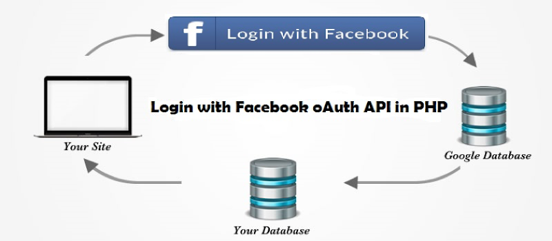 Login the App using facebook oauth in PHP 1